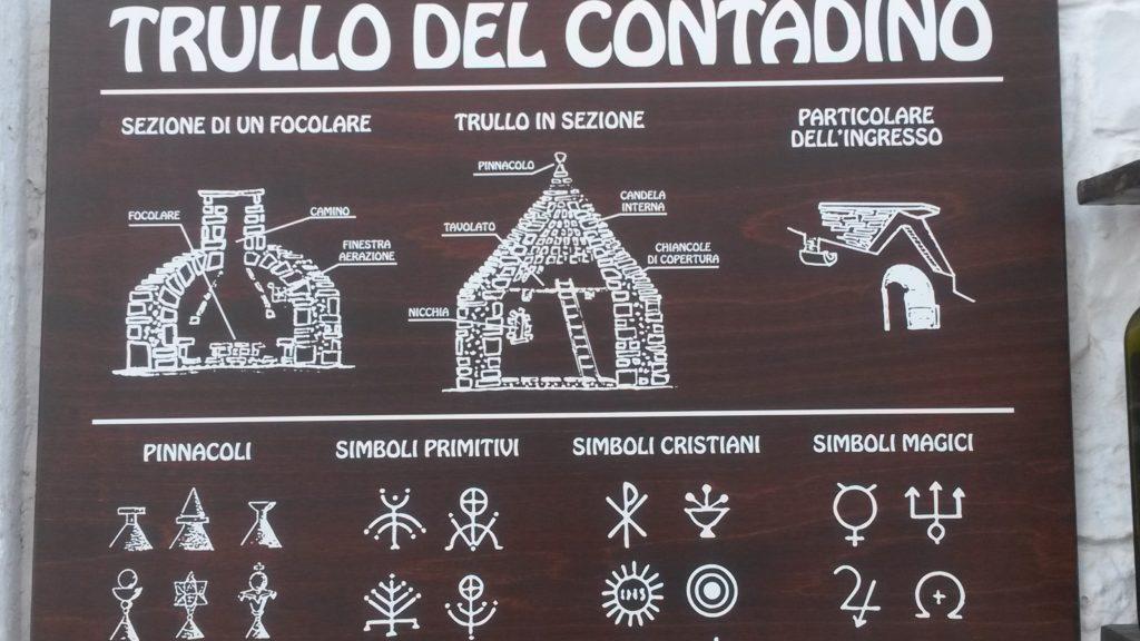 Alberobello, Infotafel der Konstruktion und Symbole eines Bauern-Trullo; die Symbole sind an den Zipfeldächern zu erkennen.